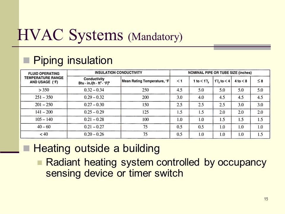 HVAC Systems (Mandatory) Piping insulation Heating outside a building Radiant heating system controlled by occupancy sensing device or timer switch 15