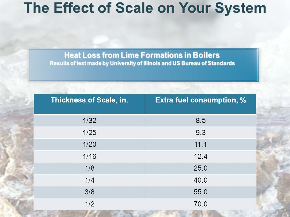 The Effect of Scale on Your System Thickness of Scale, in.Extra fuel consumption, % 1/328.5 1/259.3 1/2011.1 1/1612.4 1/825.0 1/440.0 3/855.0 1/270.0