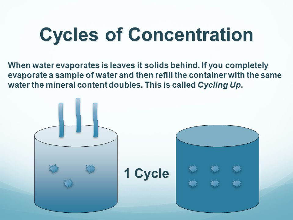 Cycles of Concentration 1 Cycle When water evaporates is leaves it solids behind.