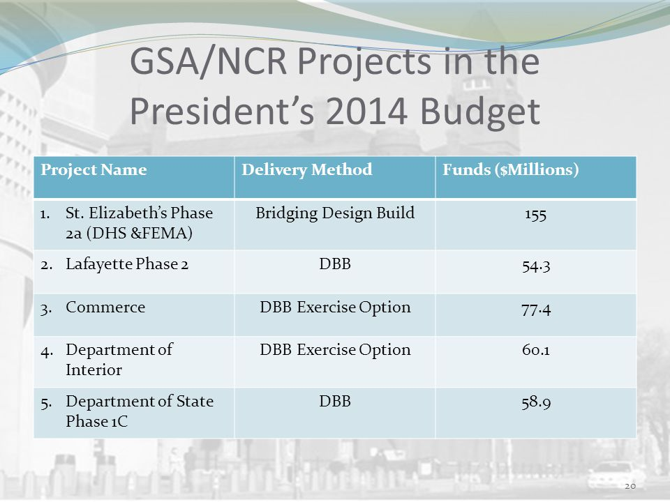 GSA/NCR Projects in the President's 2014 Budget Project NameDelivery MethodFunds ($Millions) 1.St.