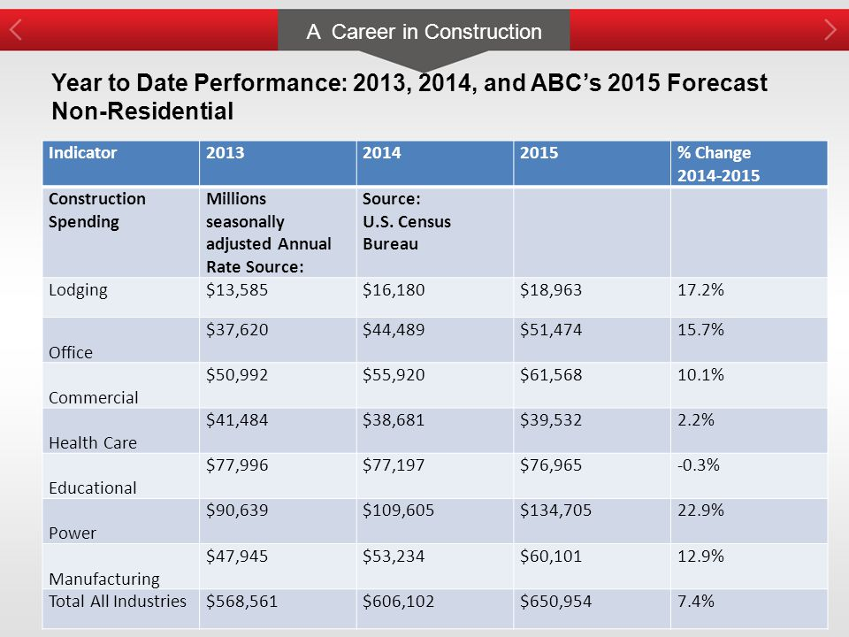 A Career in Construction Year to Date Performance: 2013, 2014, and ABC's 2015 Forecast Non-Residential Indicator201320142015% Change 2014-2015 Construction Spending Millions seasonally adjusted Annual Rate Source: Source: U.S.