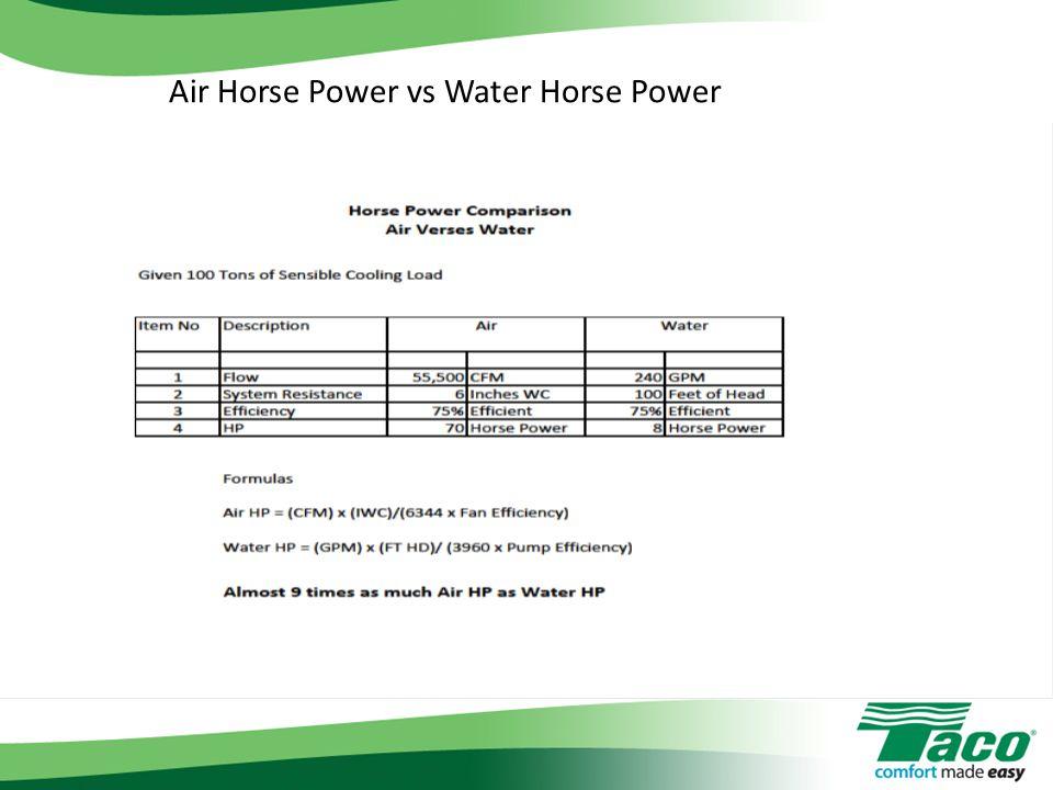 Air Horse Power vs Water Horse Power