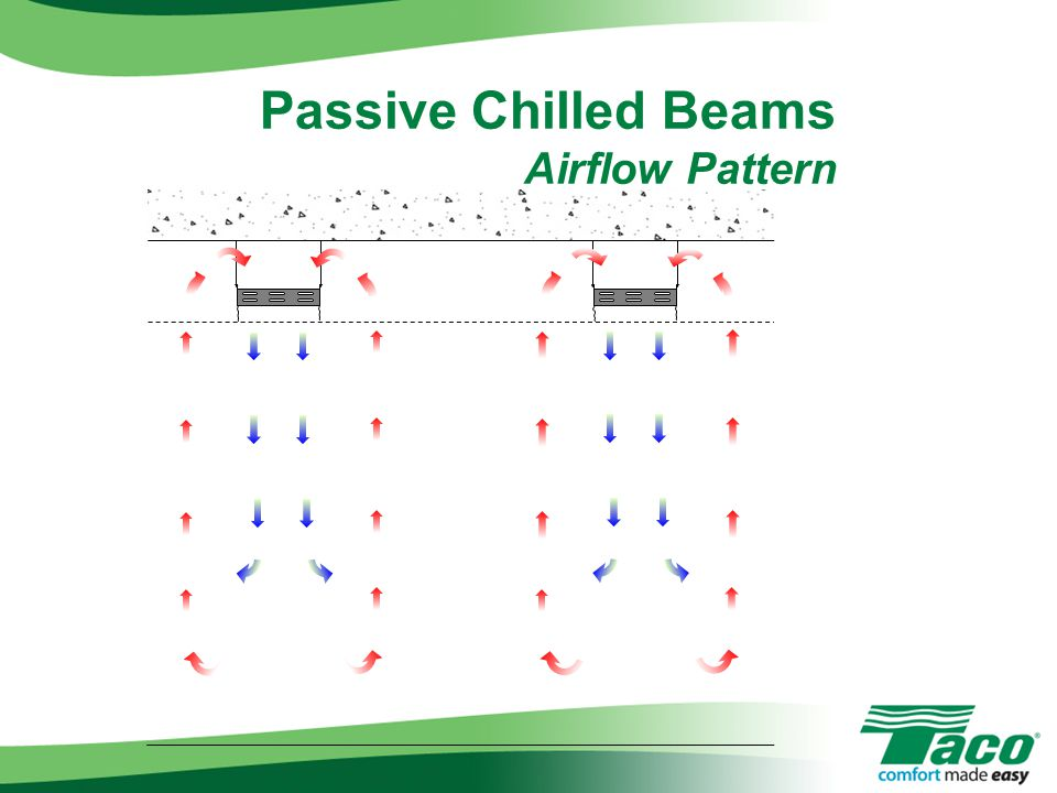 Passive Chilled Beams Airflow Pattern