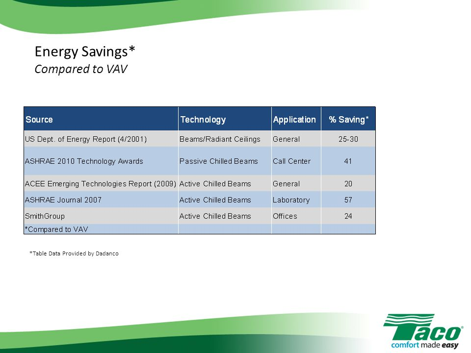 Energy Savings* Compared to VAV *Table Data Provided by Dadanco