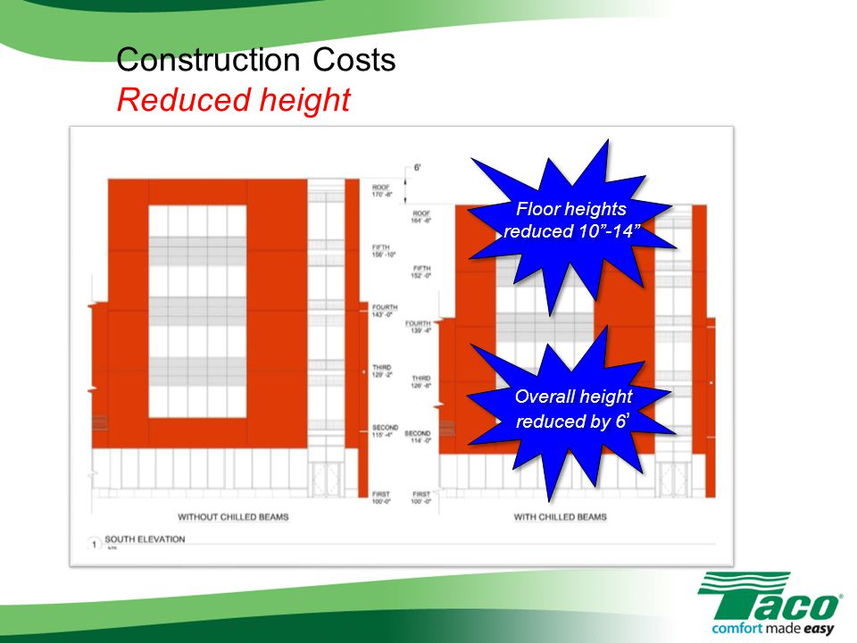 """Floor heights reduced 10""""-14"""" Overall height reduced by 6 ' Construction Costs Reduced height"""