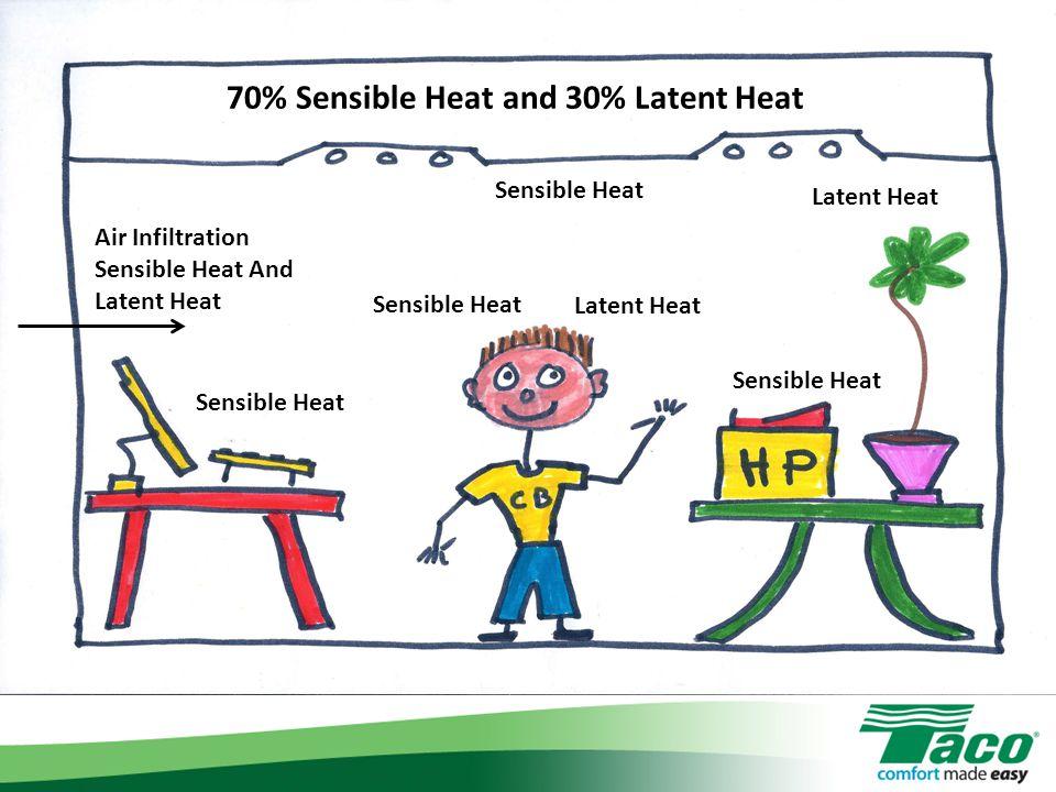 Latent Heat Sensible Heat Latent Heat Air Infiltration Sensible Heat And Latent Heat 70% Sensible Heat and 30% Latent Heat