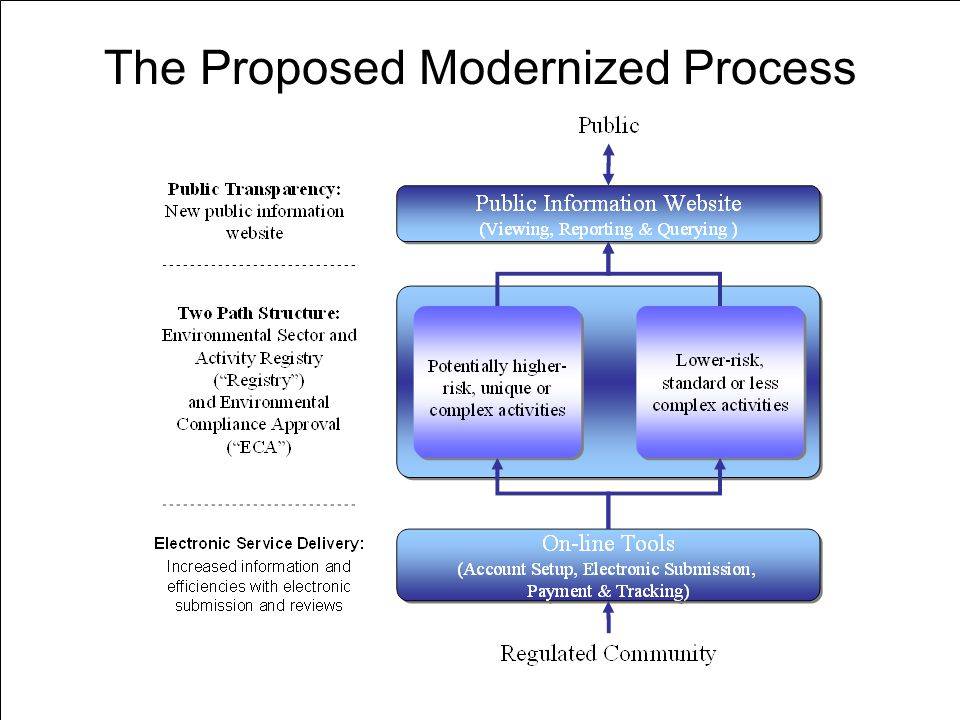 4 CONFIDENTIAL DRAFT The Proposed Modernized Process