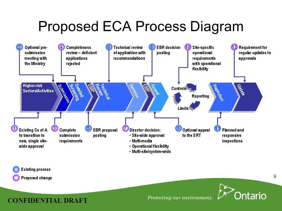 9 CONFIDENTIAL DRAFT Proposed ECA Process Diagram
