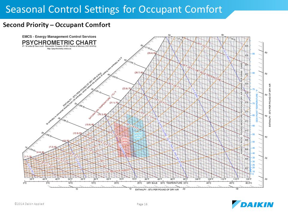 ©2014 Daikin Applied Seasonal Control Settings for Occupant Comfort Page 16 Second Priority – Occupant Comfort