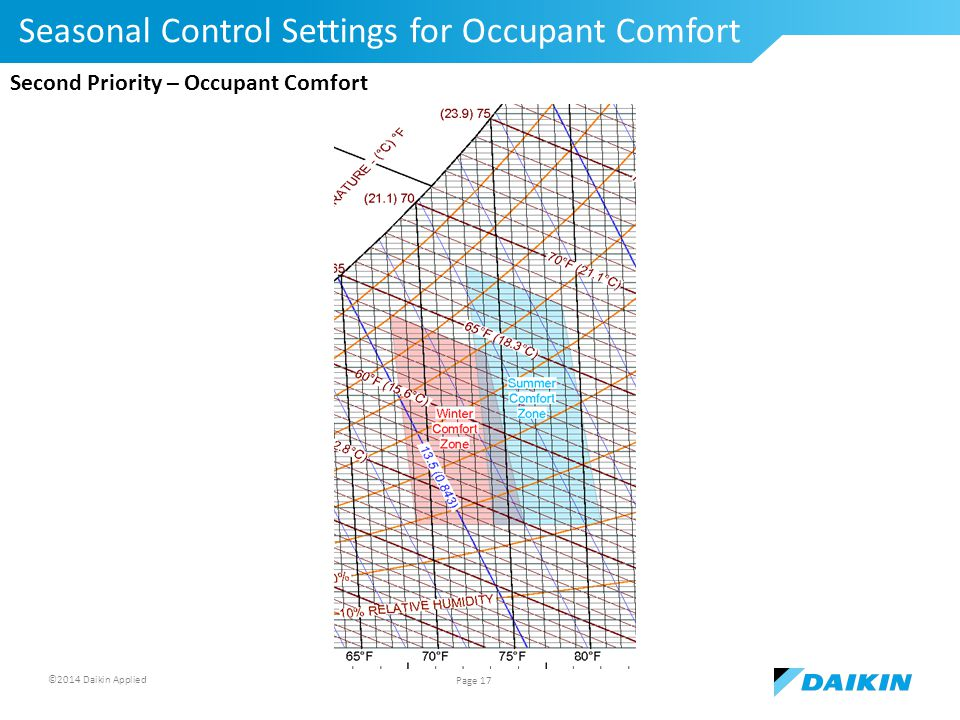 ©2014 Daikin Applied Seasonal Control Settings for Occupant Comfort Page 17 Second Priority – Occupant Comfort