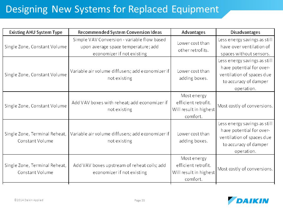 ©2014 Daikin Applied Designing New Systems for Replaced Equipment Page 35