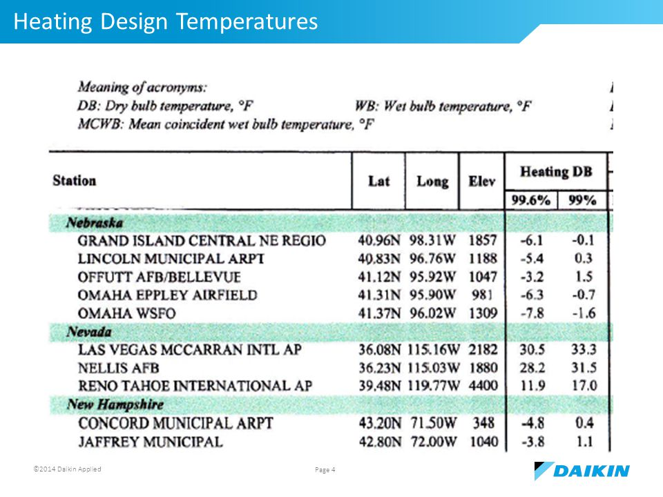 ©2014 Daikin Applied Heating Design Temperatures Page 4