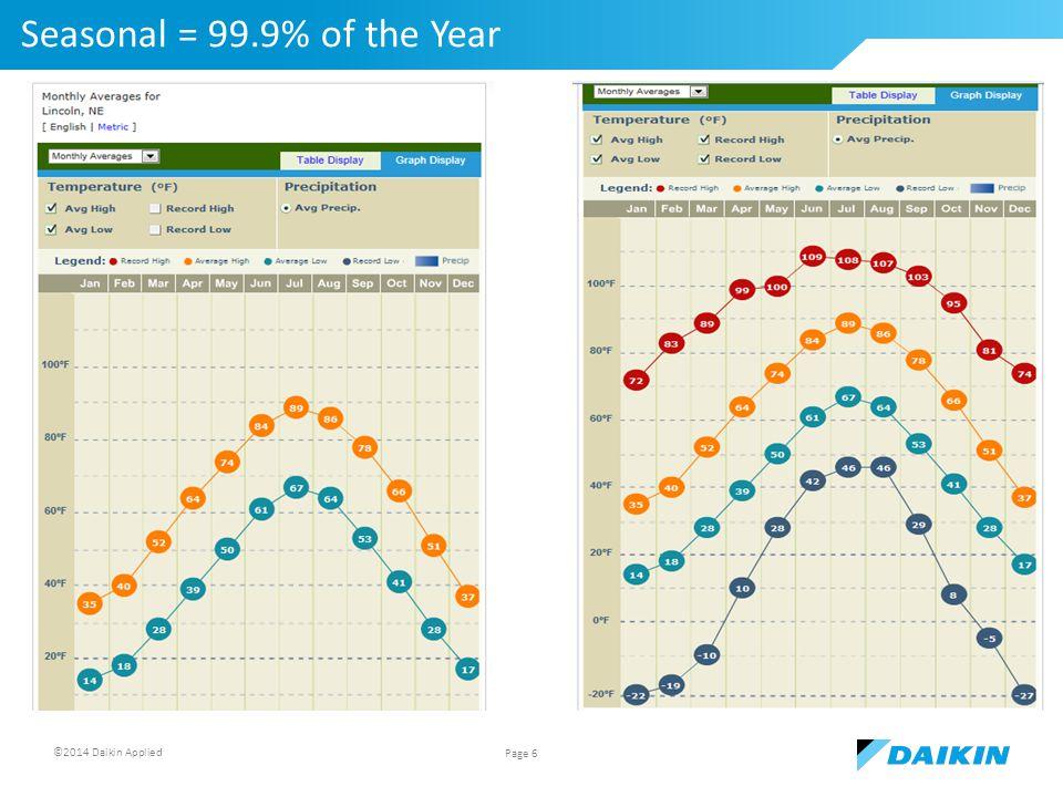 ©2014 Daikin Applied Seasonal = 99.9% of the Year Page 6