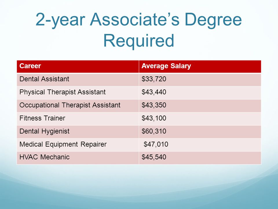 2-year Associate's Degree Required CareerAverage Salary Dental Assistant$33,720 Physical Therapist Assistant$43,440 Occupational Therapist Assistant$43,350 Fitness Trainer$43,100 Dental Hygienist$60,310 Medical Equipment Repairer $47,010 HVAC Mechanic$45,540