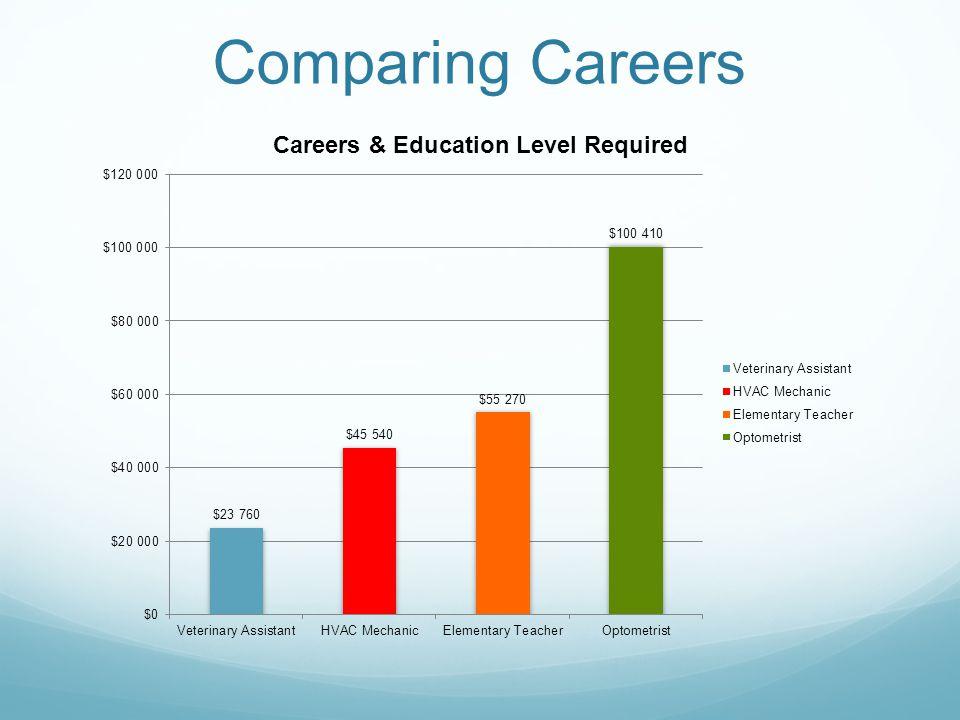 Comparing Careers