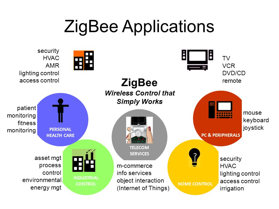 19 ZigBee Applications TELECOM SERVICES m-commerce info services object interaction (Internet of Things) ZigBee Wireless Control that Simply Works HOME CONTROL TV VCR DVD/CD remote security HVAC lighting control access control irrigation PC & PERIPHERALS INDUSTRIAL CONTROL asset mgt process control environmental energy mgt PERSONAL HEALTH CARE security HVAC AMR lighting control access control mouse keyboard joystick patient monitoring fitness monitoring