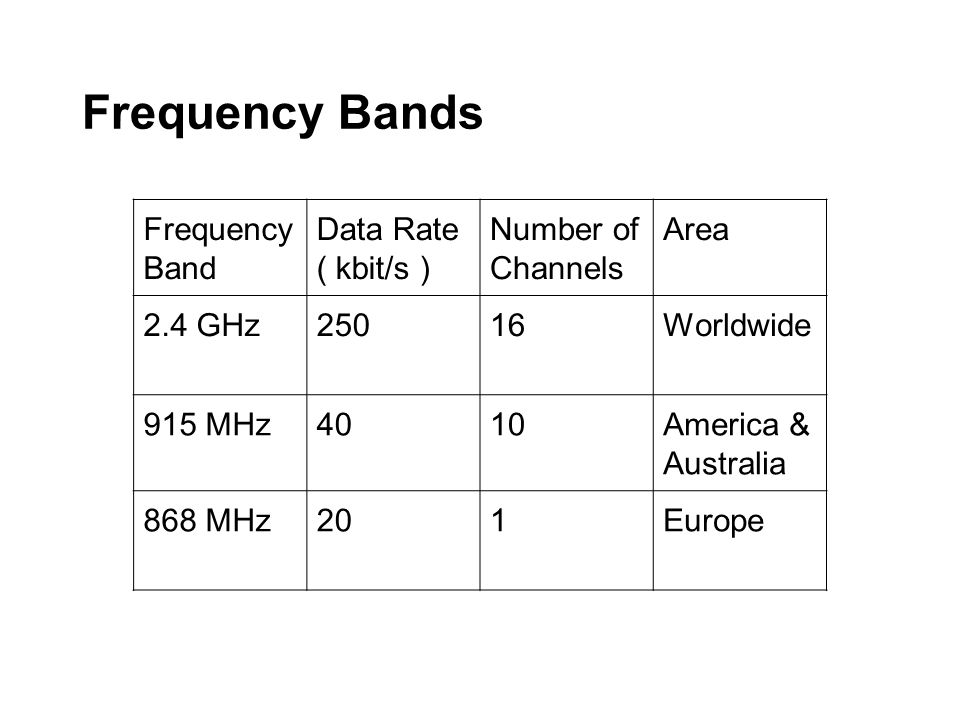 Frequency Bands Frequency Band Data Rate ( kbit/s ) Number of Channels Area 2.4 GHz25016Worldwide 915 MHz4010America & Australia 868 MHz201Europe