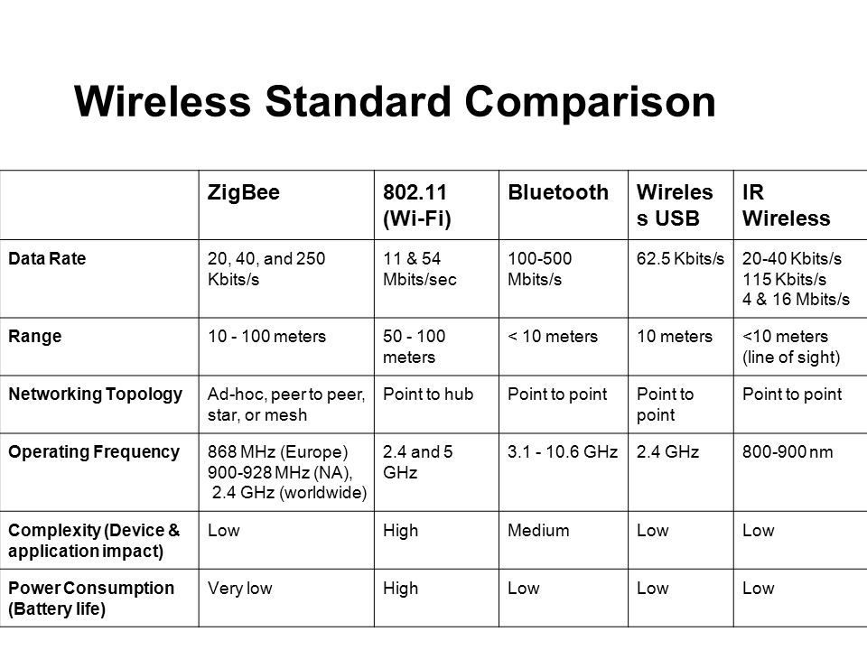 ZigBee802.11 (Wi-Fi) BluetoothWireles s USB IR Wireless Data Rate20, 40, and 250 Kbits/s 11 & 54 Mbits/sec 100-500 Mbits/s 62.5 Kbits/s20-40 Kbits/s 115 Kbits/s 4 & 16 Mbits/s Range10 - 100 meters50 - 100 meters < 10 meters10 meters<10 meters (line of sight) Networking TopologyAd-hoc, peer to peer, star, or mesh Point to hubPoint to point Operating Frequency868 MHz (Europe) 900-928 MHz (NA), 2.4 GHz (worldwide) 2.4 and 5 GHz 3.1 - 10.6 GHz2.4 GHz800-900 nm Complexity (Device & application impact) LowHighMediumLow Power Consumption (Battery life) Very lowHighLow Wireless Standard Comparison
