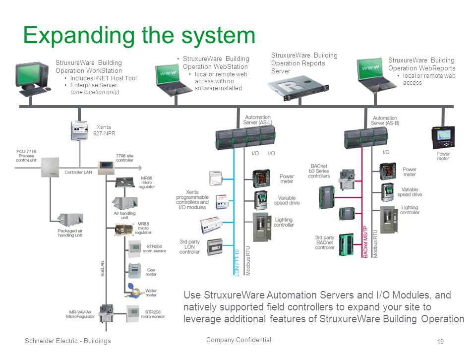 Company Confidential Schneider Electric - Buildings 19 Expanding the system Xenta 527-NPR Use StruxureWare Automation Servers and I/O Modules, and nat