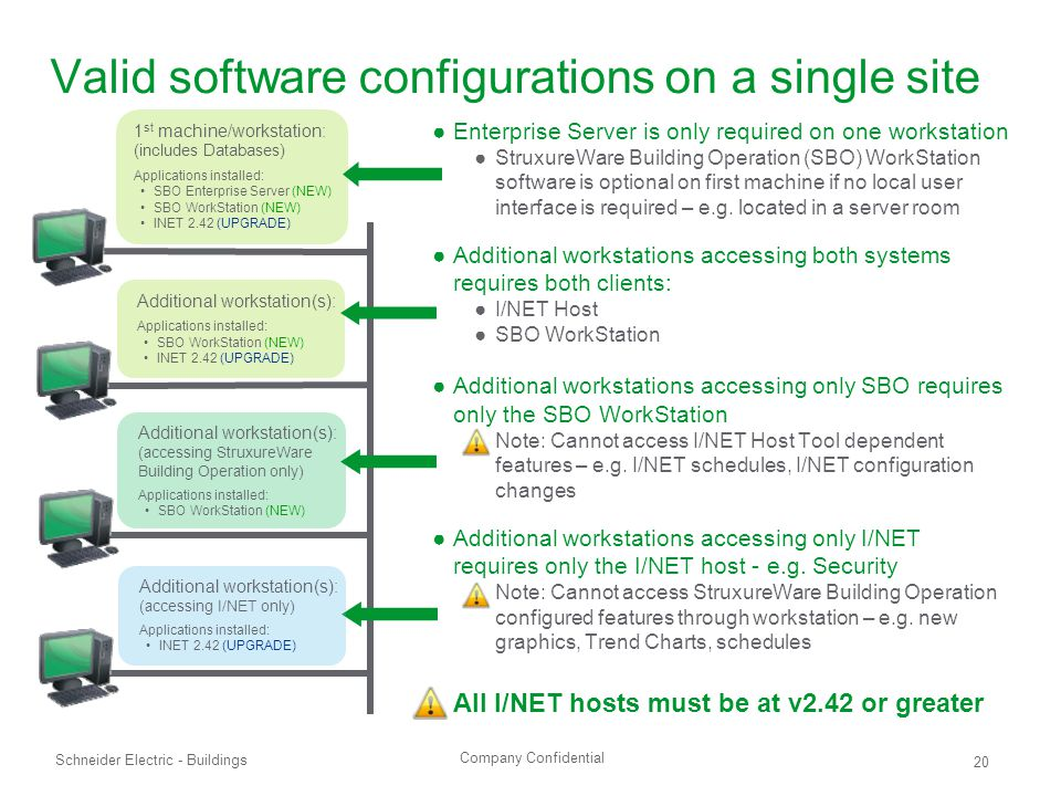 Company Confidential Schneider Electric - Buildings 20 Valid software configurations on a single site 1 st machine/workstation: (includes Databases) Applications installed: SBO Enterprise Server (NEW) SBO WorkStation (NEW) INET 2.42 (UPGRADE) Additional workstation(s): Applications installed: SBO WorkStation (NEW) INET 2.42 (UPGRADE) Additional workstation(s): (accessing StruxureWare Building Operation only) Applications installed: SBO WorkStation (NEW) ●Enterprise Server is only required on one workstation ●StruxureWare Building Operation (SBO) WorkStation software is optional on first machine if no local user interface is required – e.g.