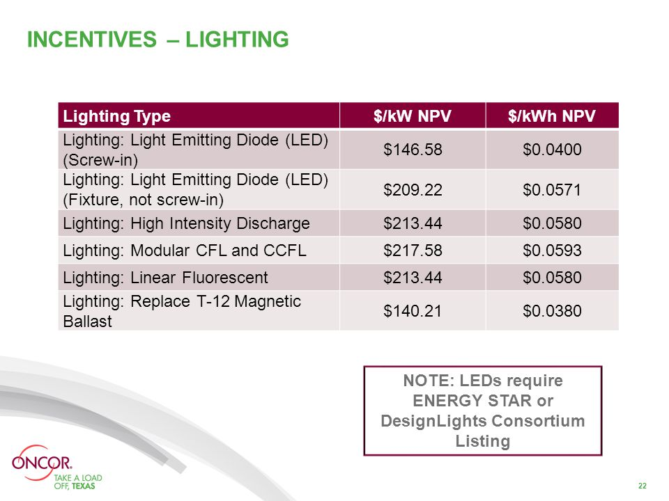 INCENTIVES – LIGHTING 22 Lighting Type$/kW NPV$/kWh NPV Lighting: Light Emitting Diode (LED) (Screw-in) $146.58$0.0400 Lighting: Light Emitting Diode (LED) (Fixture, not screw-in) $209.22$0.0571 Lighting: High Intensity Discharge$213.44$0.0580 Lighting: Modular CFL and CCFL$217.58$0.0593 Lighting: Linear Fluorescent$213.44$0.0580 Lighting: Replace T-12 Magnetic Ballast $140.21$0.0380 NOTE: LEDs require ENERGY STAR or DesignLights Consortium Listing