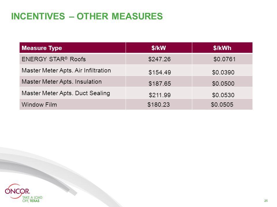 INCENTIVES – OTHER MEASURES 25 Measure Type$/kW$/kWh ENERGY STAR ® Roofs $247.26 $0.0761 Master Meter Apts.