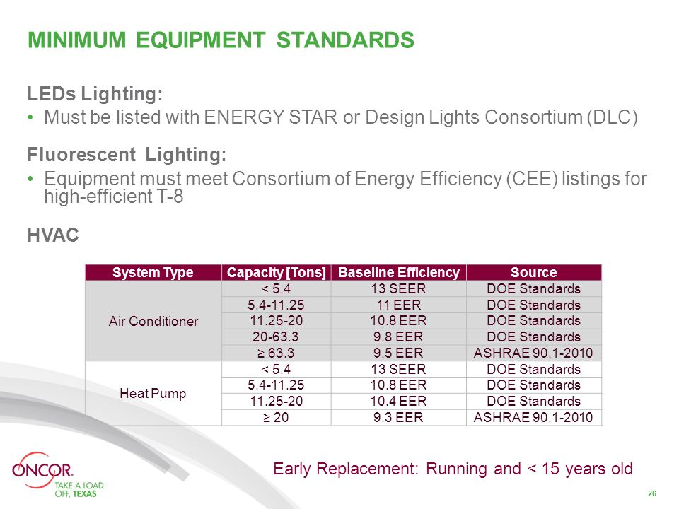MINIMUM EQUIPMENT STANDARDS LEDs Lighting: Must be listed with ENERGY STAR or Design Lights Consortium (DLC) Fluorescent Lighting: Equipment must meet Consortium of Energy Efficiency (CEE) listings for high-efficient T-8 HVAC 26 System TypeCapacity [Tons]Baseline EfficiencySource Air Conditioner < 5.413 SEERDOE Standards 5.4-11.2511 EERDOE Standards 11.25-2010.8 EERDOE Standards 20-63.39.8 EERDOE Standards ≥ 63.39.5 EERASHRAE 90.1-2010 Heat Pump < 5.413 SEERDOE Standards 5.4-11.2510.8 EERDOE Standards 11.25-2010.4 EERDOE Standards ≥ 209.3 EERASHRAE 90.1-2010 Early Replacement: Running and < 15 years old