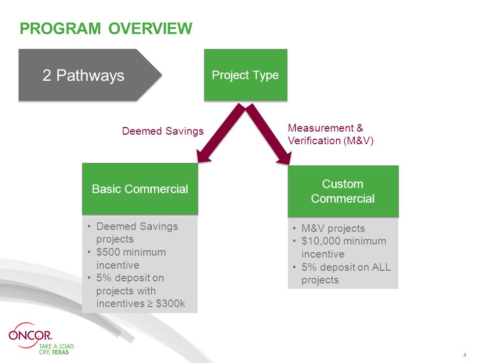 PROGRAM OVERVIEW 4 Project Type Basic Commercial Custom Commercial Measurement & Verification (M&V) Deemed Savings Deemed Savings projects $500 minimum incentive 5% deposit on projects with incentives ≥ $300k M&V projects $10,000 minimum incentive 5% deposit on ALL projects 2 Pathways