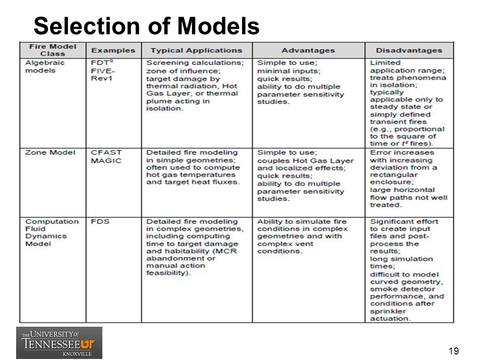 Selection of Models 19