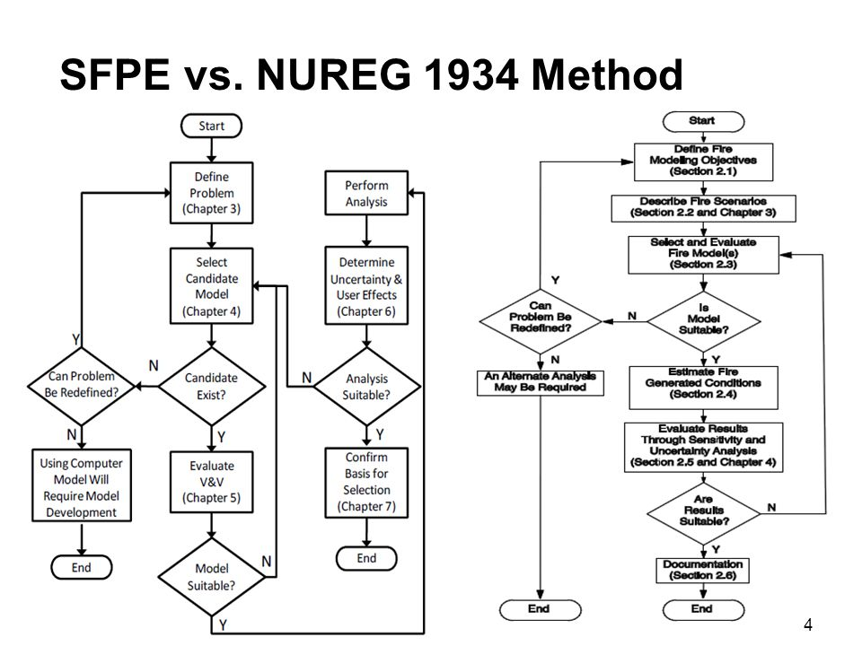 SFPE vs. NUREG 1934 Method 4