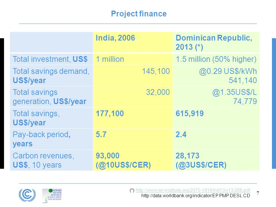 India, 2006Dominican Republic, 2013 (*) Total investment, US$1 million1.5 million (50% higher) Total savings demand, US$/year 145,100@0.29 US$/kWh 541,140 Total savings generation, US$/year 32,000@1.35US$/L 74,779 Total savings, US$/year 177,100615,919 Pay-back period, years 5.72.4 Carbon revenues, US$, 10 years 93,000 (@10US$/CER) 28,173 (@3US$/CER) 7 Project finance (*) http://www.ier-institute.org/2070-1918/lnit13/v13/268.pdfhttp://www.ier-institute.org/2070-1918/lnit13/v13/268.pdf http://data.worldbank.org/indicator/EP.PMP.DESL.CD