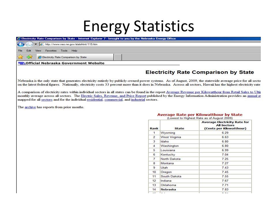 Energy Statistics