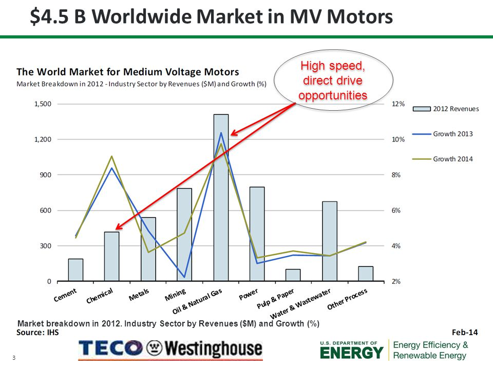 3 $4.5 B Worldwide Market in MV Motors High speed, direct drive opportunities Market breakdown in 2012. Industry Sector by Revenues ($M) and Growth (%