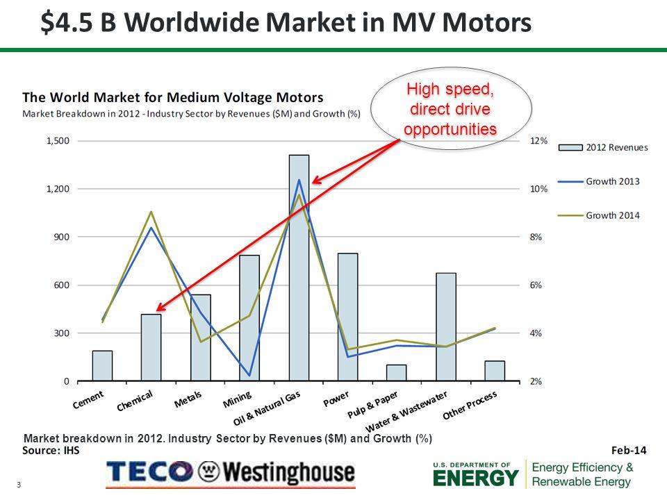 14 Targeted Metrics ComponentsVolumetric Density (MW/m 3 )Footprint (m 2 /MW)Efficiency (%) Transformer integrated to VSD (SiC based) 0.11 x 3 = 0.333.29 / 1.77 = 1.85896 + 1 = 97 Motor0.5 x 8 = 4.002.5 / 4 = 0.62596 Gear Box0.381.6598 Total System0.3048 (> 4x)2.48 (< 1/3x)93 (+2) 1.