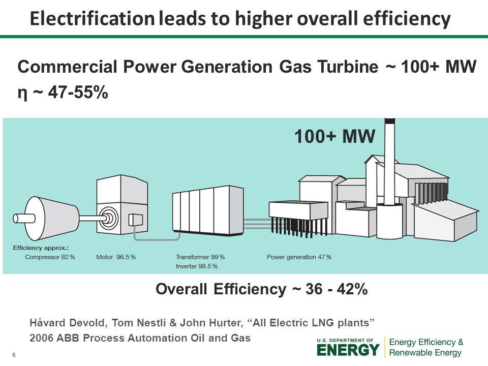 7 13.4 MW Gas turbine Coupled Centrifugal Compressor Starter Motor Gas Turbine Unit Output 8000 to 10000 RPM Compressor SGT-400