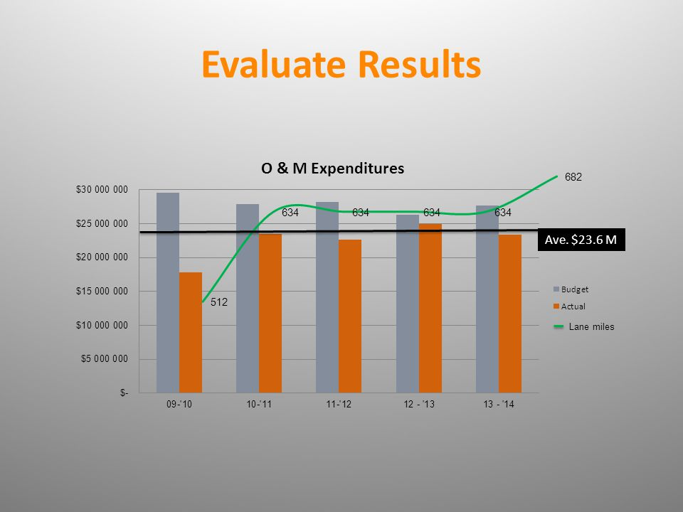 Evaluate Results Lane miles Ave. $23.6 M