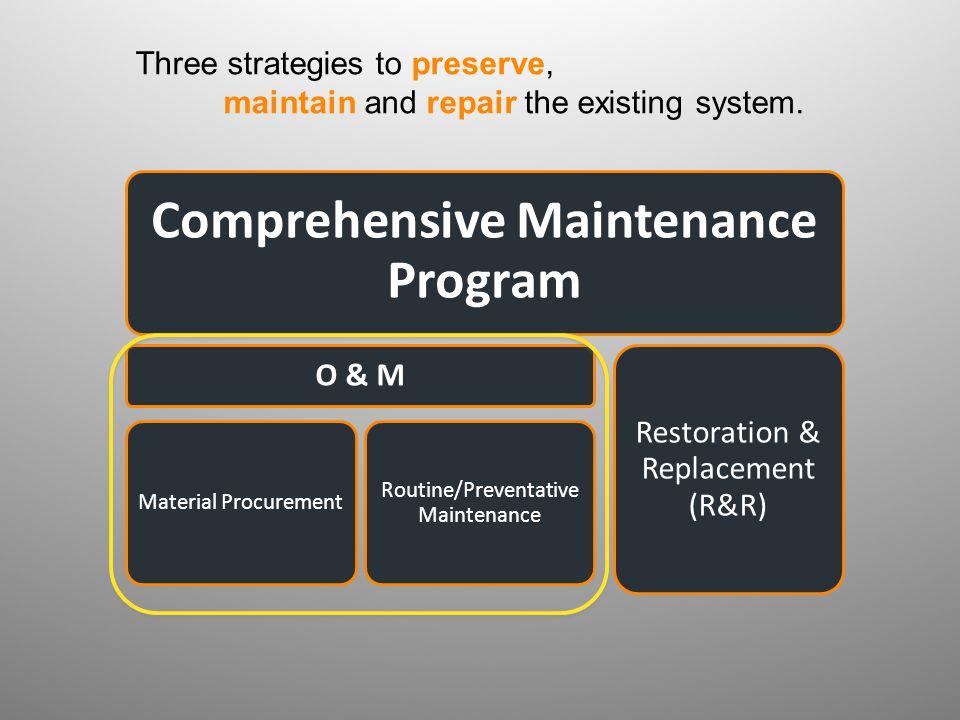 Comprehensive Maintenance Program O & M Material Procurement Routine/Preventative Maintenance Restoration & Replacement (R&R) Three strategies to pres