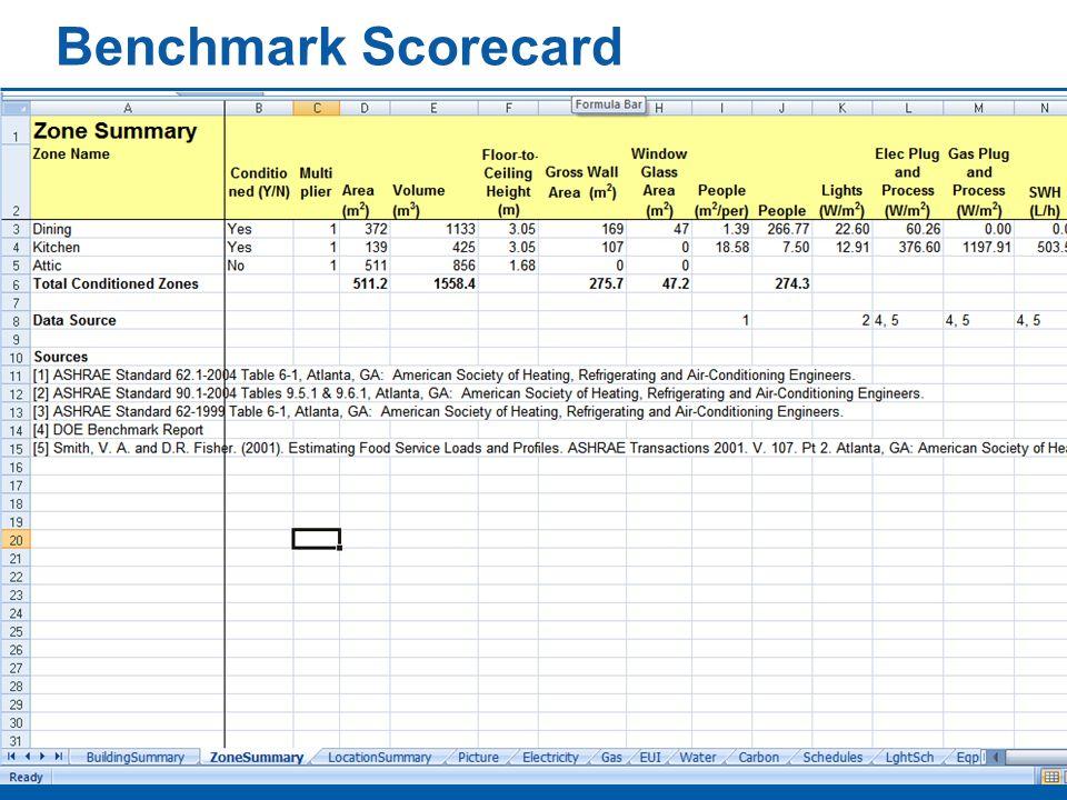 Benchmark Scorecard