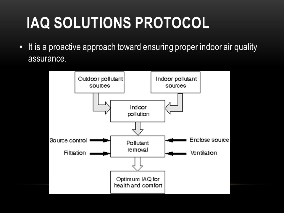IAQ SOLUTIONS PROTOCOL It is a proactive approach toward ensuring proper indoor air quality assurance.