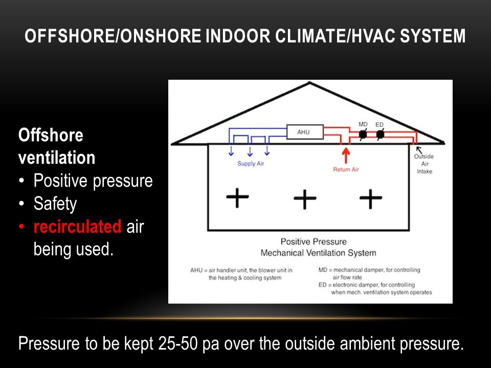 Offshore ventilation Positive pressure Safety recirculated air being used.