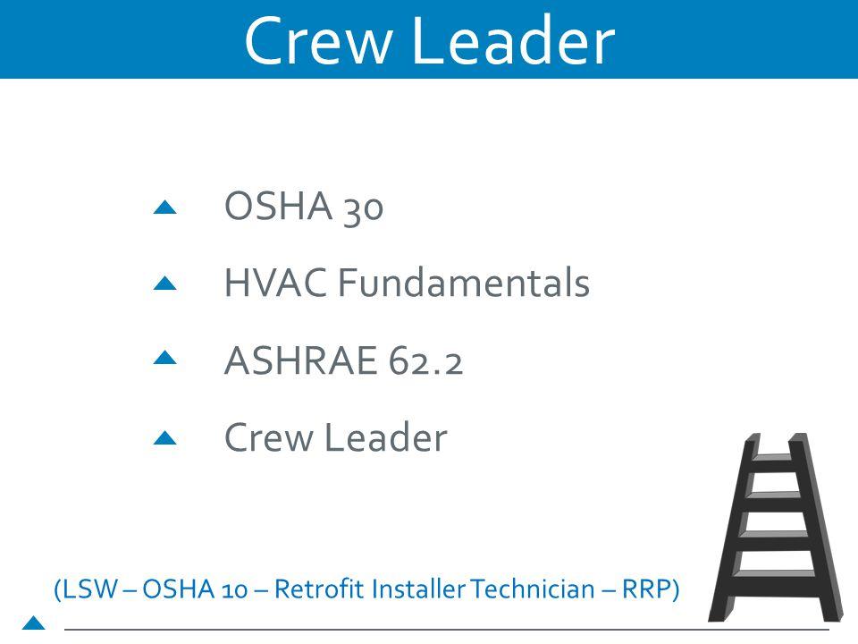 (LSW – OSHA 10 – Retrofit Installer Technician – RRP) OSHA 30 HVAC Fundamentals ASHRAE 62.2 Crew Leader