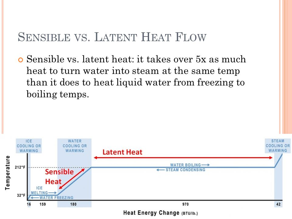 S ENSIBLE VS. L ATENT H EAT F LOW Sensible vs. latent heat: it takes over 5x as much heat to turn water into steam at the same temp than it does to he