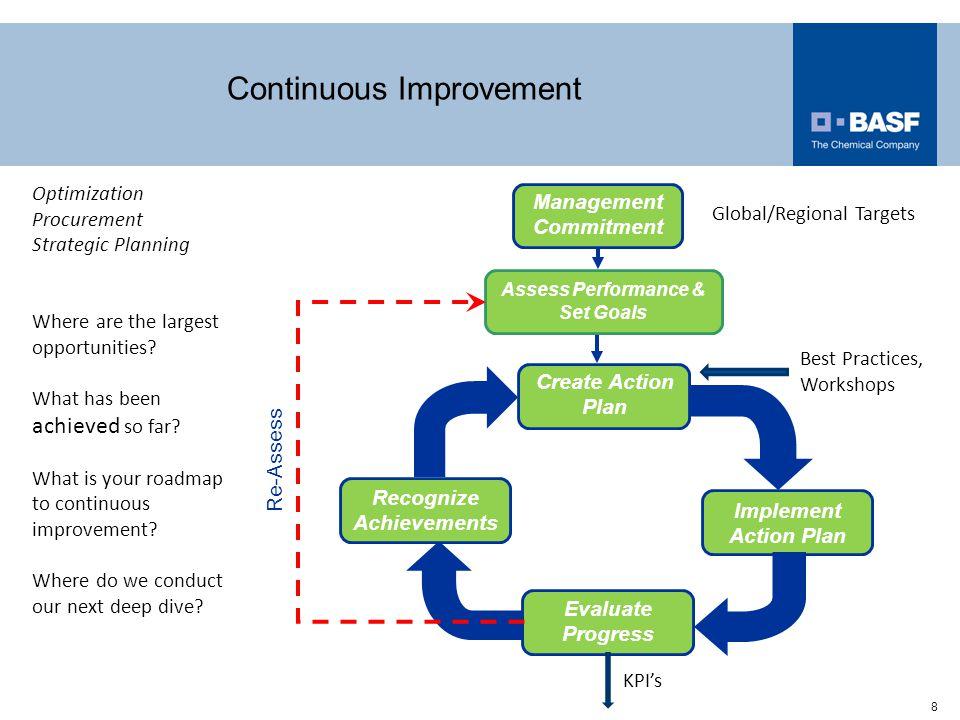 8 Continuous Improvement Management Commitment Assess Performance & Set Goals Implement Action Plan Create Action Plan Recognize Achievements Evaluate Progress Re-Assess Optimization Procurement Strategic Planning Where are the largest opportunities.