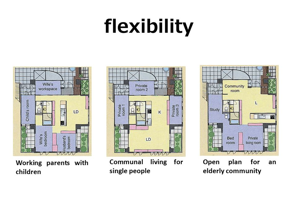 Working parents with children Communal living for single people Open plan for an elderly community