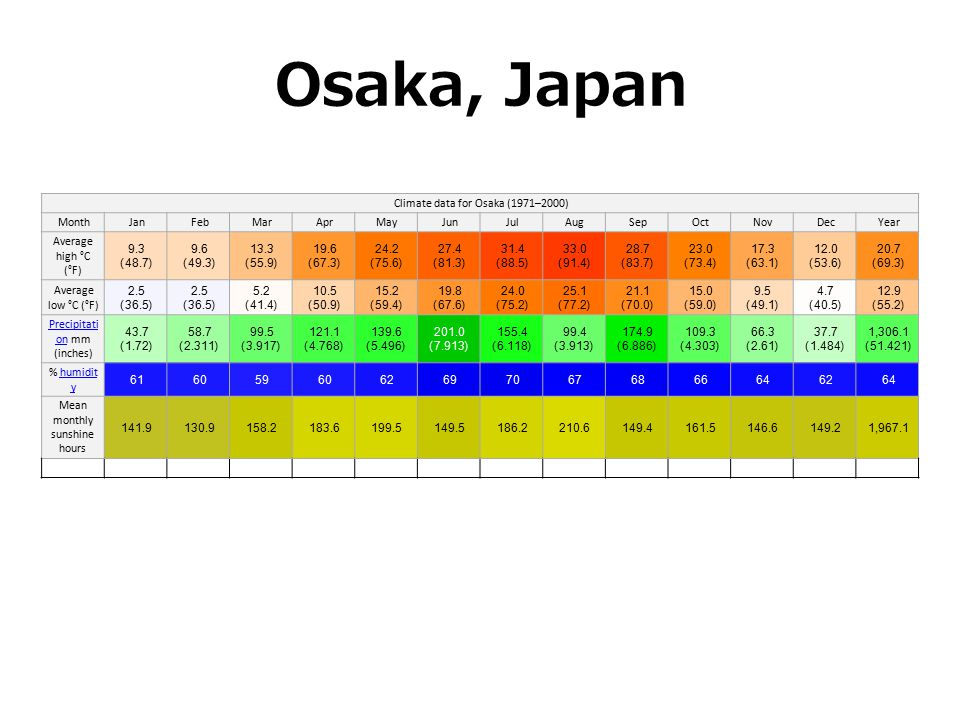 Climate data for Osaka (1971–2000) MonthJanFebMarAprMayJunJulAugSepOctNovDecYear Average high °C (°F) 9.3 (48.7) 9.6 (49.3) 13.3 (55.9) 19.6 (67.3) 24