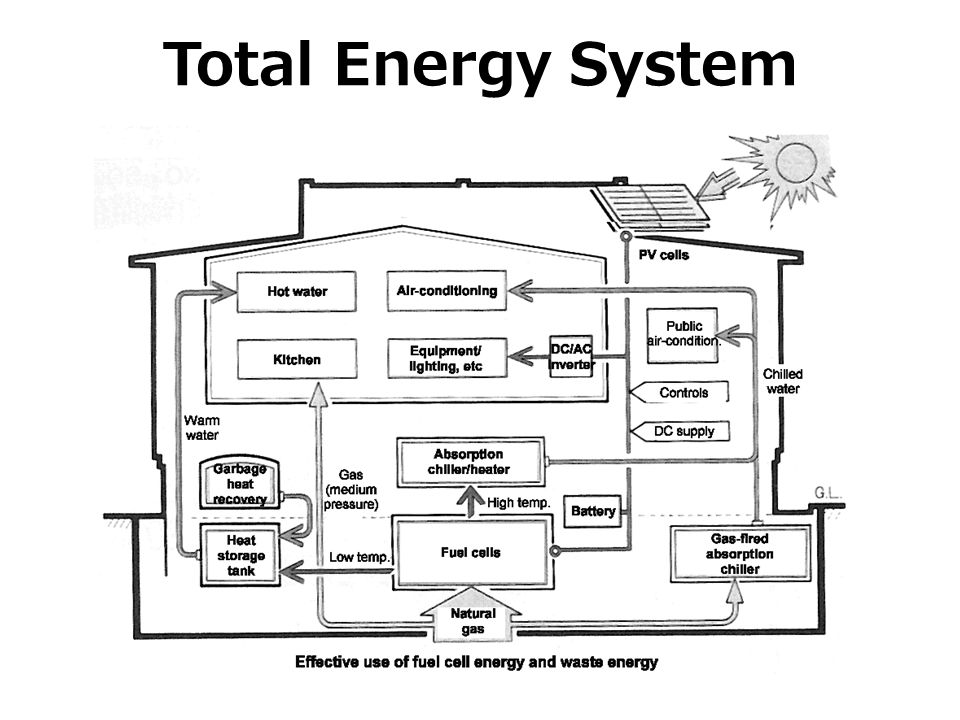 Total Energy System