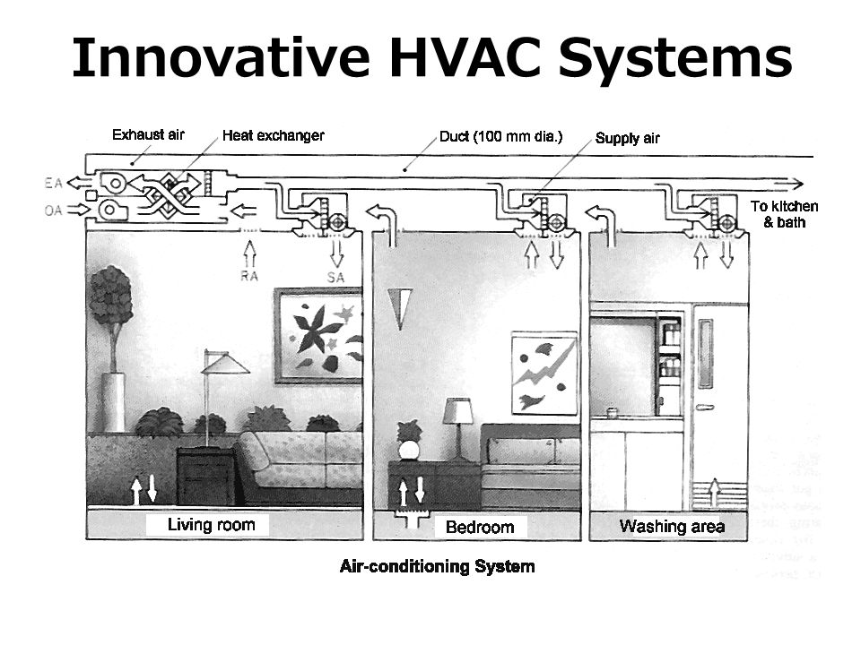 Innovative HVAC Systems