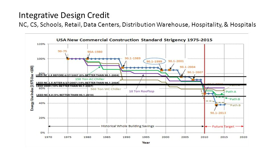 Integrative Design Credit NC, CS, Schools, Retail, Data Centers, Distribution Warehouse, Hospitality, & Hospitals