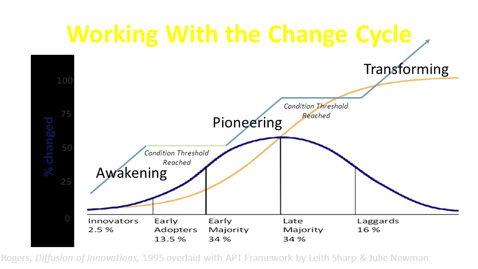 Working With the Change Cycle Rogers, Diffusion of Innovations, 1995 overlaid with APT Framework by Leith Sharp & Julie Newman % changed 25 50 75 0 100 Awakening Transforming Pioneering Condition Threshold Reached Condition Threshold Reached