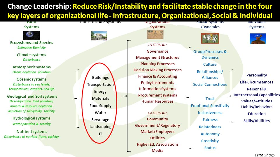 Earth Systems Infrastructure SystemsOrganizational Systems Social Systems /Dynamics Individual Systems Ecosystems and Species Extinction &toxicity Climate systems Disturbance Atmospheric systems Ozone depletion, pollution Oceanic systems Disturbance to sea levels, temperatures, currents, sea life Geological and Soil systems Desertification, land pollution, mineral & resource depletion, depletion of soil quality, toxicity Hydrological systems Water pollution & scarcity Nutrient systems Disturbance of nutrient flows, toxicity Buildings Transportation Energy Materials Food Supply Water Sewerage Landscaping IT INTERNAL: Governance Management Structures Planning Processes Decision Making Processes Finance & Accounting Policy Instruments Information Systems Procurement systems Human Resources EXTERNAL: Community Government/ Regulatory Market/Employers Utilities Higher Ed.